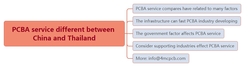 Compare PCBA service from China and Thailand