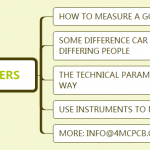 Do you know How to measure a good car speaker?