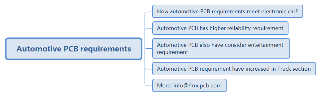 Automotive PCB requirement