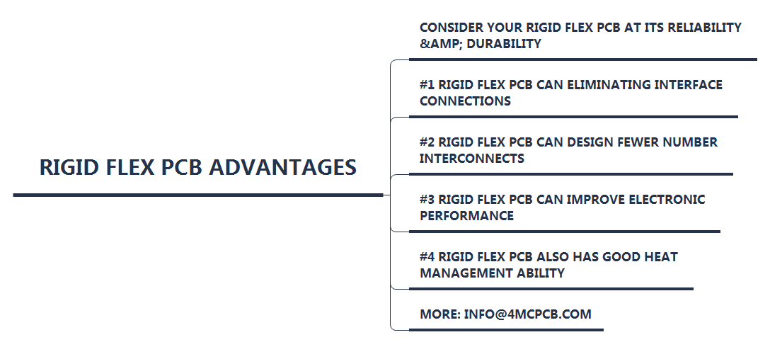 Consider your rigid flex PCB at its Reliability & Durability