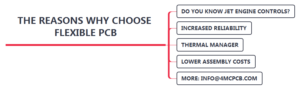 The reasons why choose flexible PCB